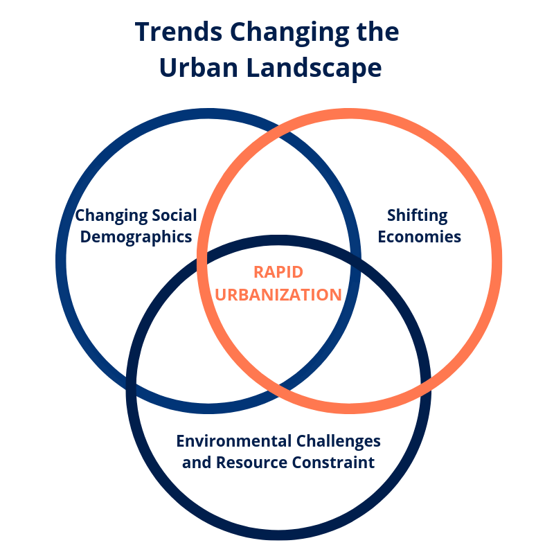 Changes in social demographics, shifting economics, challenging environmental situations and increasing constraints on resources are all rapidly driving a need for connected and intelligent communities.