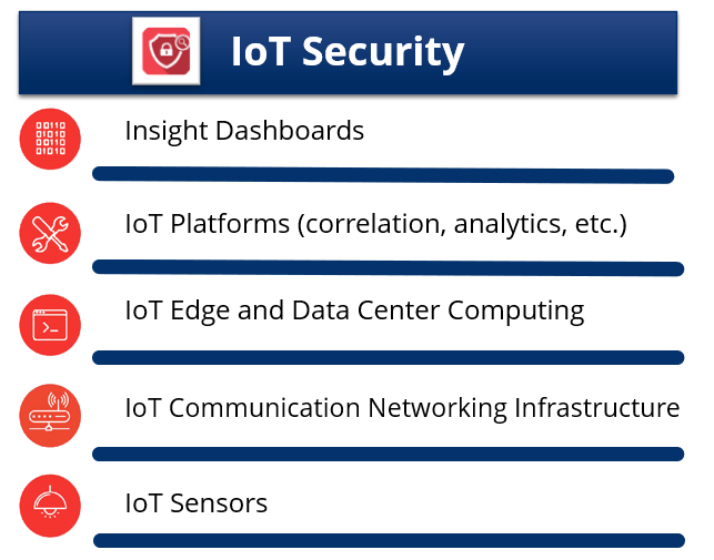 Sology manages design and implementation of secure solutions spanning the IoT stack, from sensors to dashboards.